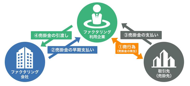 ファクタリングの合法性を表す裁判所イメージ